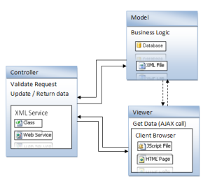 Application Design Pattern